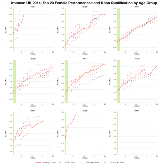 Top Twenty Female Performances and Kona Qualification by Age Group at Ironman UK 2014
