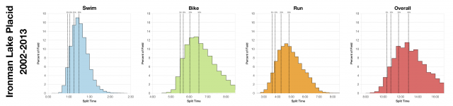 Distribution of Finisher Splits at Ironman Lake Placid 2002-2013