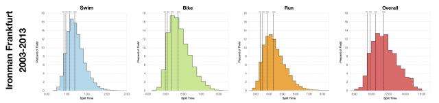 Distribution of Finisher Splits at Ironman Frankfurt 2003-2013