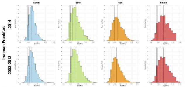Distributions of Finisher Splits at Ironman Frankfurt Comparing 2014 with 2003-2013
