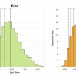 Distribution of Finisher Splits at Ironman Switzerland 2005-2013