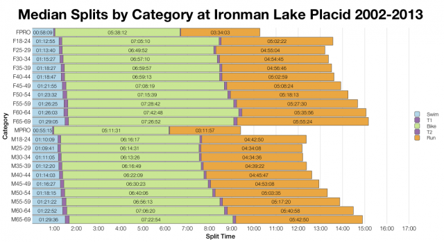 Median Splits by Age Group at Ironman Lake Placid 2002-2013