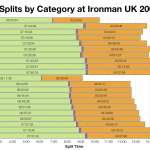 Median Splits by Age Group at Ironman UK 2009-2013