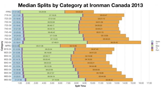 Median Splits by Age Group at Ironman Canada 2013