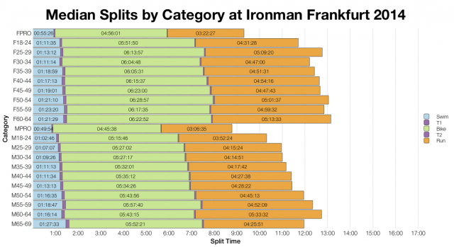 Median Splits by Age Group at Ironman Frankfurt 2014