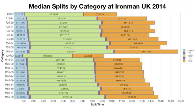 Median Splits by Category at Ironman UK 2014