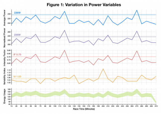 Variation in Power Variables During Ironman Austria 2014