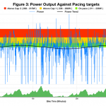 Power Output Against Pacing Targets at Ironman Austria 2014