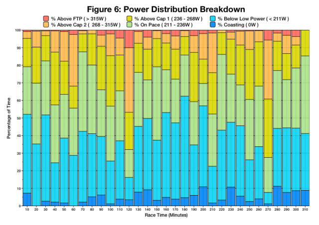 Breakdown of power distribution relative to targets at Ironman Austria 2014