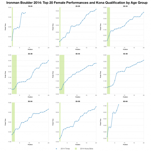 Top Twenty Female Performances and Kona Qualification by Age Group at Ironman Boulder 2014