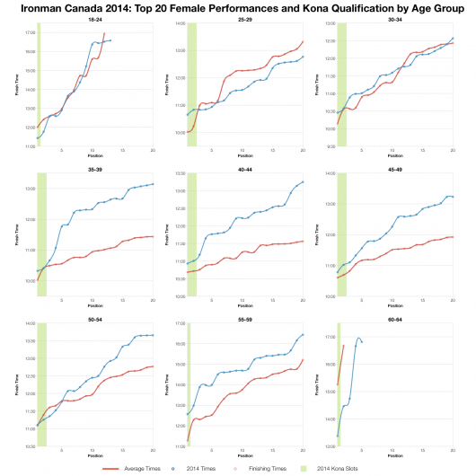 Top Twenty Female Performances and Kona Qualification by Age Group at Ironman Canada 2014