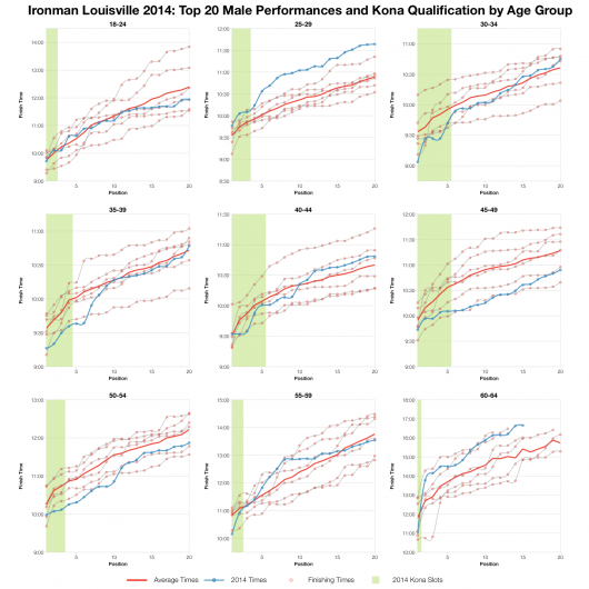 Top Twenty Male Performances and Kona Qualification by Age Group at Ironman Louisville 2014