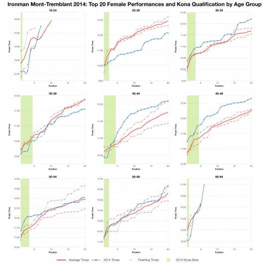 Top Twenty Female Performances and Kona Qualification by Age Group at Ironman Mont-Tremblant 2014