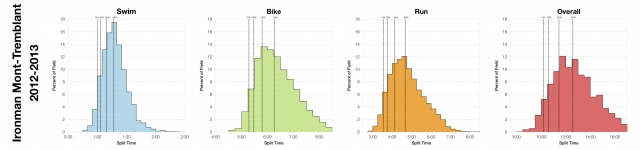 Distribution of Finisher Splits at Ironman Mont-Tremblant 2012-2013