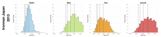 Distribution of Finisher Splits at Ironman Japan 2013