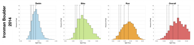 Distribution of Finisher Splits at Ironman Boulder 2014