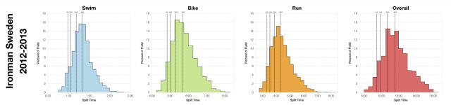 Distribution of Finisher Splits at Ironman Sweden 2012-2013