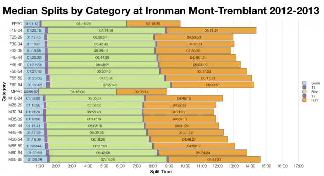 Median Splits by Age Group at Ironman Mont-Tremblant 2012-2013