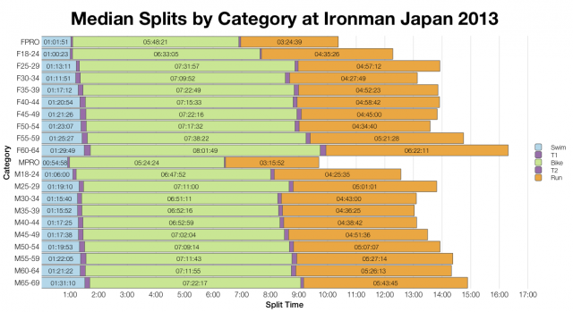 Median Splits by Age Group at Ironman Japan 2013