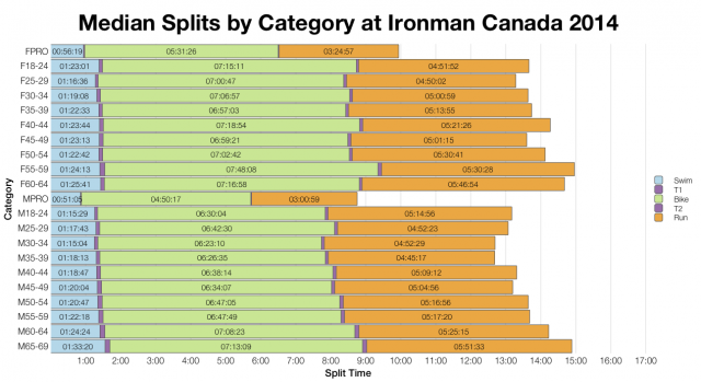 Median Splits by Age Group at Ironman Canada 2014
