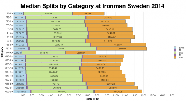 Median Splits by Age Group at Ironman Sweden 2014