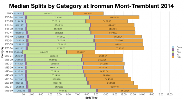Median Splits by Age Group at Ironman Mont-Tremblant 2014