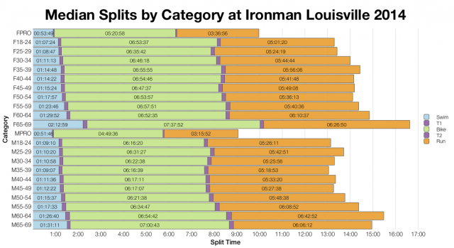 Median Splits by Age Group at Ironman Louisville 2014