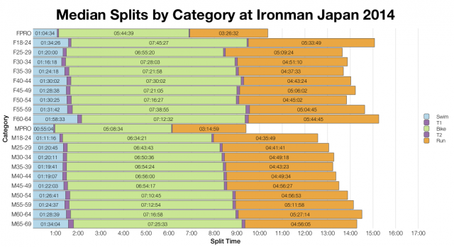 Median Splits by Age Group at Ironman Japan 2014