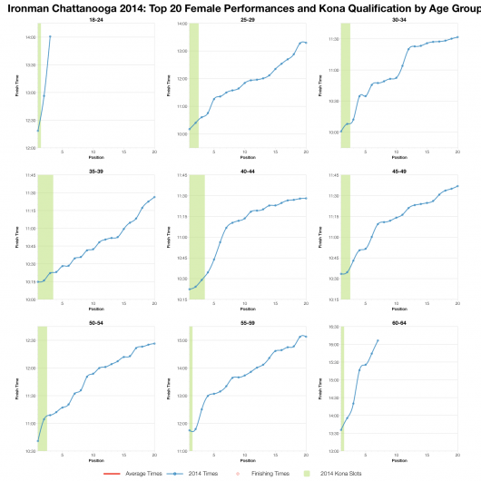 Top Twenty Female Performances and Kona Qualification by Age Group at Ironman Chattanooga 2014