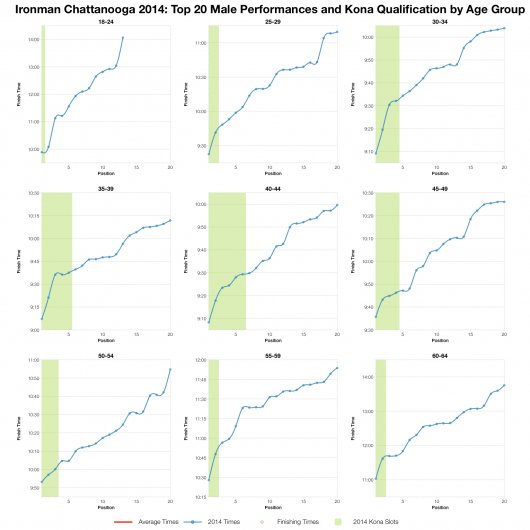 Top Twenty Male Performances and Kona Qualification by Age Group at Ironman Chattanooga 2014