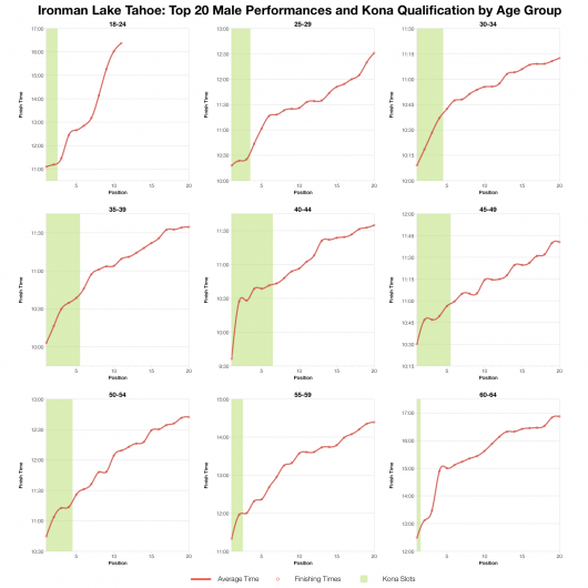 Top Twenty Male Performances and Kona Qualification by Age Group at Ironman Lake Tahoe