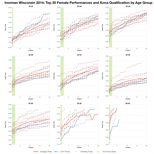 Top Twenty Female Performances and Kona Qualification by Age Group at Ironman Wisconsin 2014