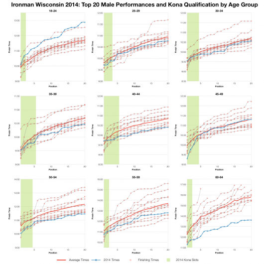 Top Twenty Male Performances and Kona Qualification by Age Group at Ironman Wisconsin 2014