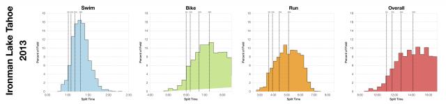 Distribution of Finisher Splits at Ironman Lake Tahoe 2013