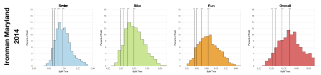 Distributions of Finisher Splits at Ironman Maryland 2014