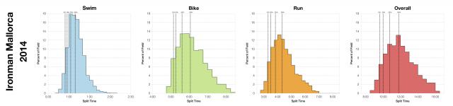Distribution of Finisher Splits at Ironman Mallorca 2014