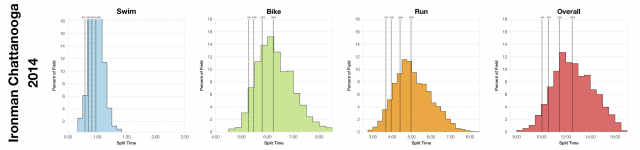 Distributions of Finisher Splits at Ironman Chattanooga 2014