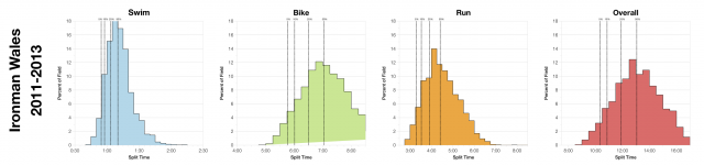 Distribution of Finisher Splits at Ironman Wales 2011-2013