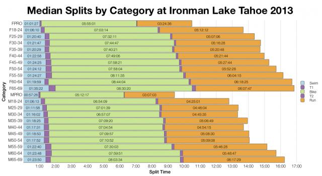 Median Splits by Age Group at Ironman Lake Tahoe 2013