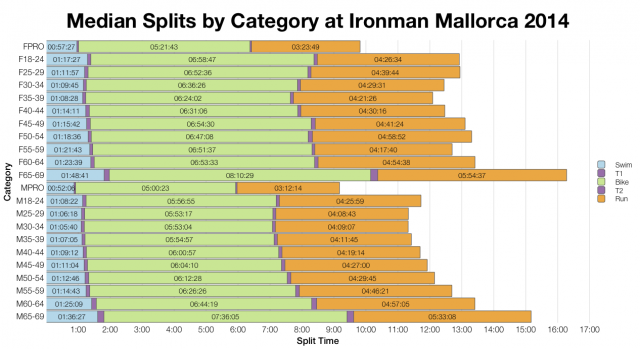 Median Splits by Age Group at Ironman Mallorca 2014