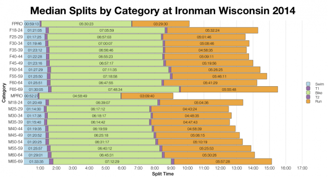 Median Splits by Age Group at Ironman Wisconsin 2014
