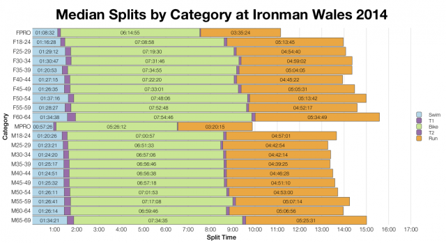 Median Splits by Age Group at Ironman Wales 2014
