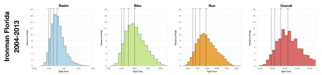 Distribution of Ironman Finisher Splits at Ironman Florida 2004-2013