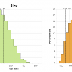 Distribution of Finisher Splits at Ironman Barcelona 2014