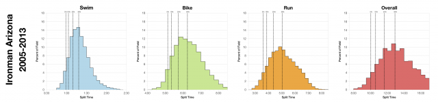 Distribution of Finisher Splits at Ironman Arizona 2005-2013