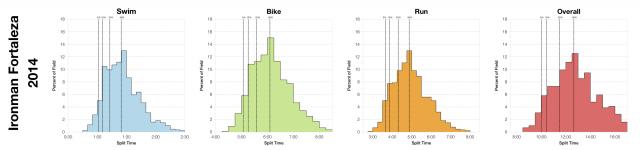 Distribution of Finisher Splits at Ironman Fortaleza 2014