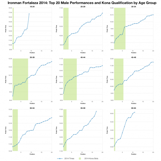 Top Twenty Male Performances and Kona Qualification by Age Group at Ironman Fortaleza 2014