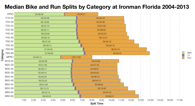 Median Bike and Run Splits by Category at Ironman Florida 2004-2013