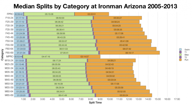 Median Splits by Category at Ironman Arizona 2005-2013