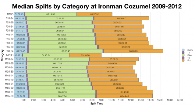 Median Splits by Age Group at Ironman Cozumel 2009-2012
